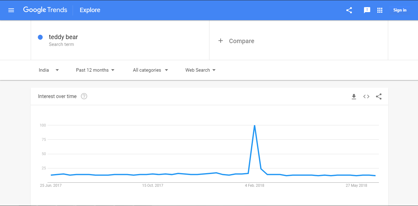 Teddy Bear Google Trends