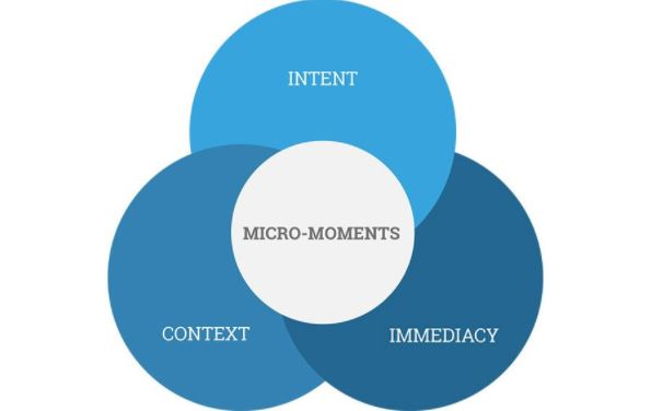 Learn the new trend-'Micro-moments'